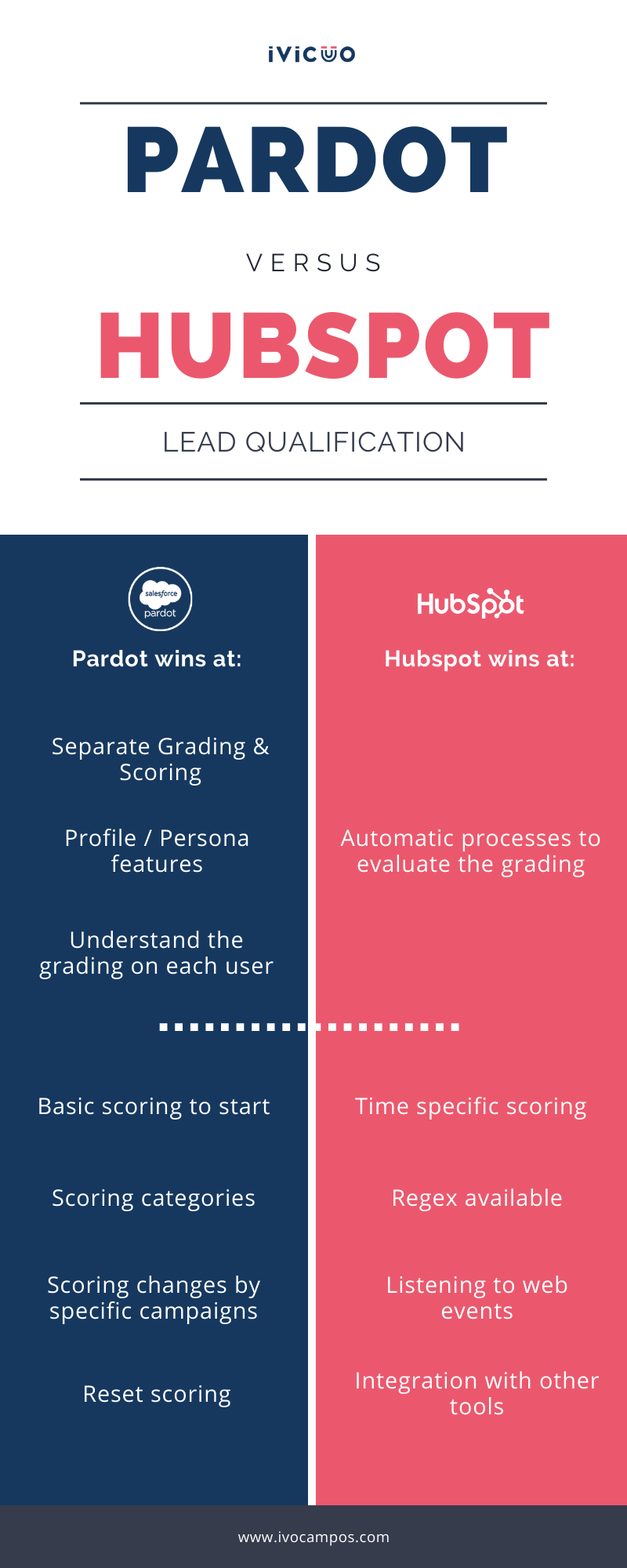 Pardot Vs Hubspot - Lead scoring and grading
