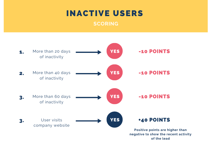 Negative scoring HubSpot